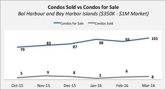 Bal Harbour & Bay Harbor Islands Condo Update - Quarter 4 2015 | Quarter 1 of 2016