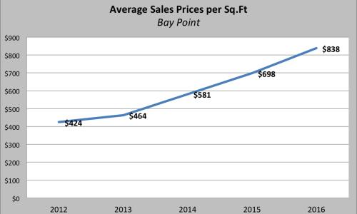BayPoint-Prices-per-Sq.Ft_-500x300
