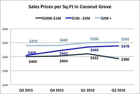 Grove Prices 1