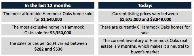 Hammock Oaks Homes - A Deep Dive into Hammock Oaks