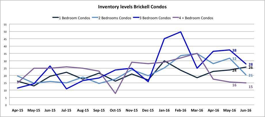 Brickell Real Estate Report