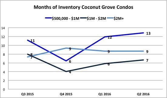 Coconut Grove Condo Report