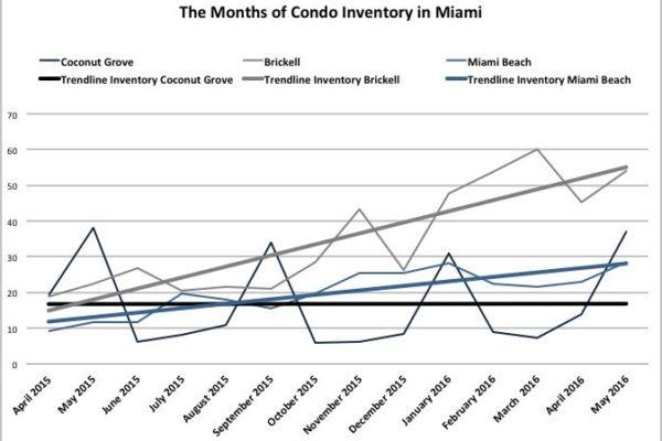 Inventory Condos Miami