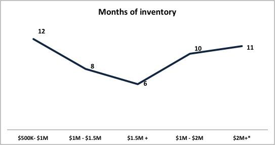 Inventory Grove homes