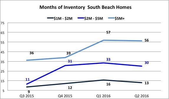 Inventory Soutb Beahc Homes