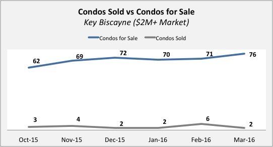 Key Biscayne Condo Update - Quarter 4 2015 | Quarter 1 of 2016