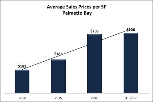 PB prices