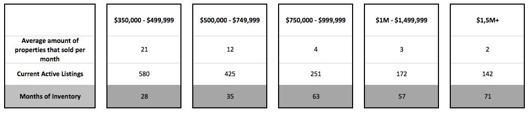 The Brickell Condo Market in 2018. Should you sell your Brickell condo?