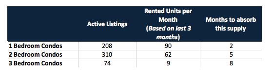 More Pressure on the Brickell Condo Market in 2018