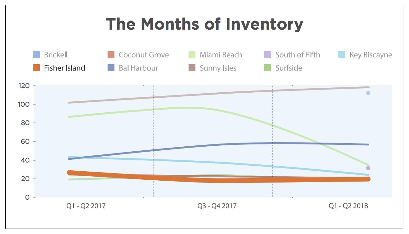 The 2018 Fisher Island Luxury Condo Report