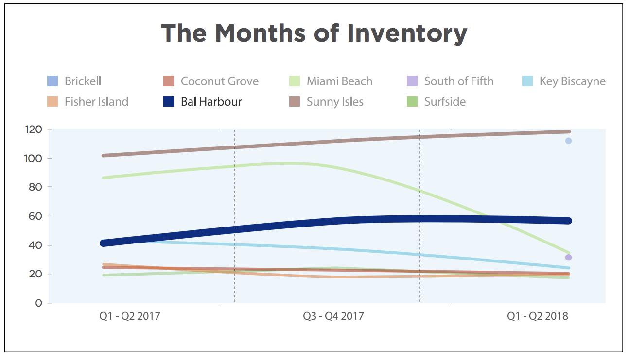The 2018 Bal Harbour Luxury Condo Report