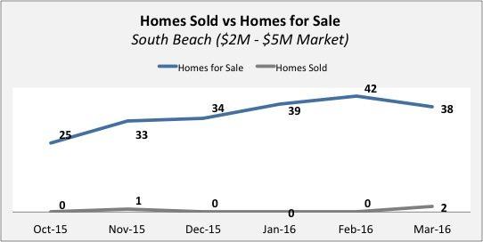 South Beach Real Estate Update - Quarter 4 2015 | Quarter 1 of 2016