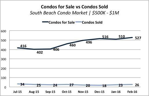 The South Beach Condo Market Analysis of 2016