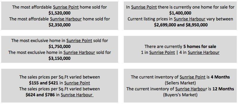 Sunrise Harbour Homes - A Deep Dive into Sunrise Harbour