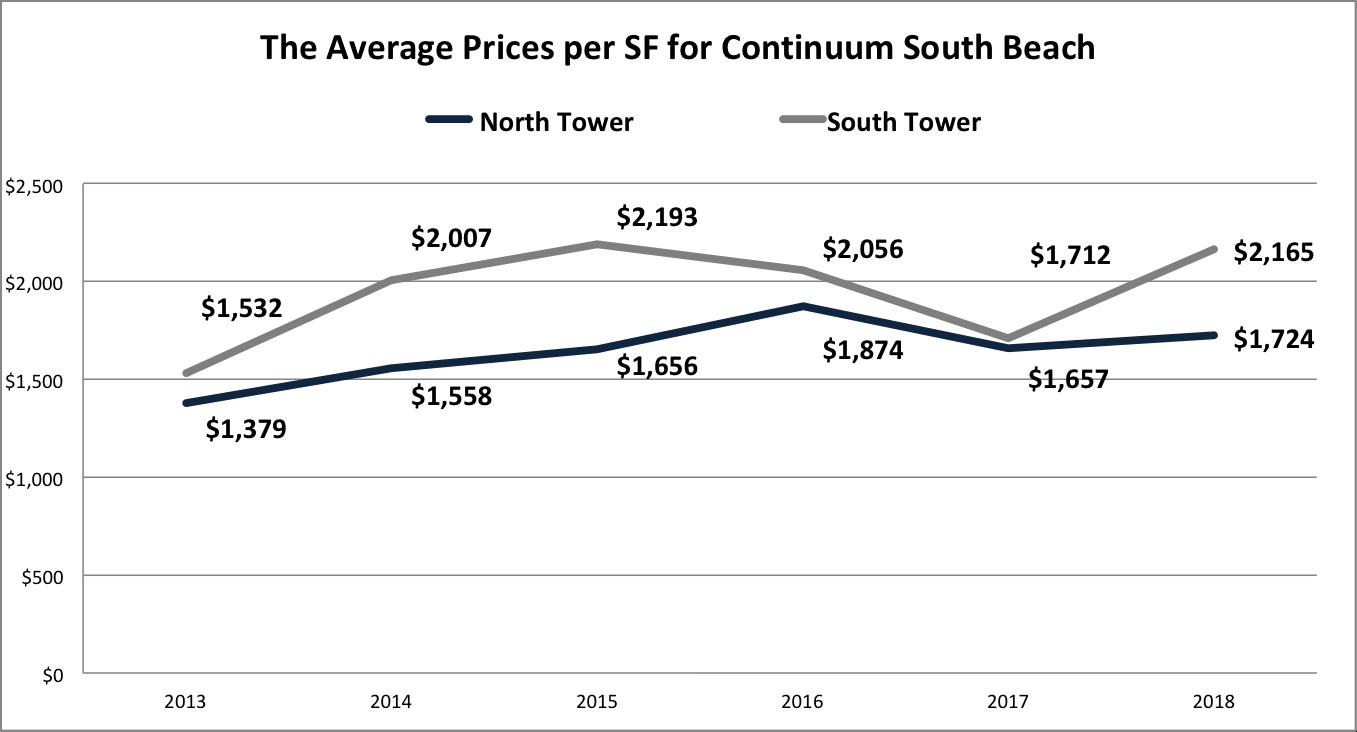 The 2018 Condo Forecast for Continuum South Beach