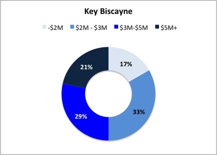 key-biscyane-homes