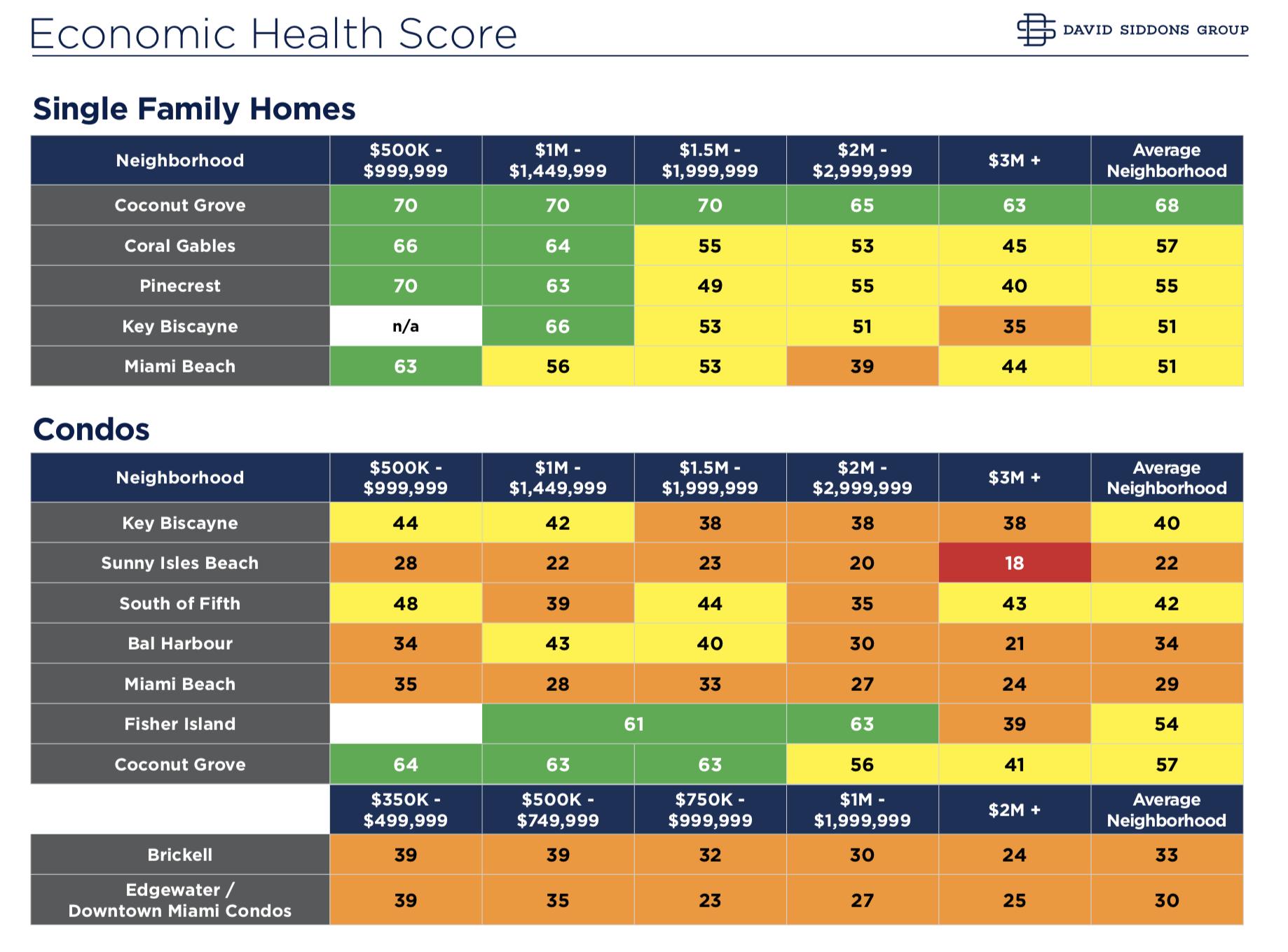 The Miami Neighborhood Health Meter