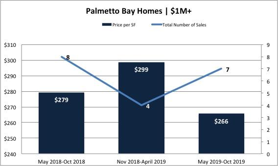 The Palmetto Bay Real Estate Market Report 2019