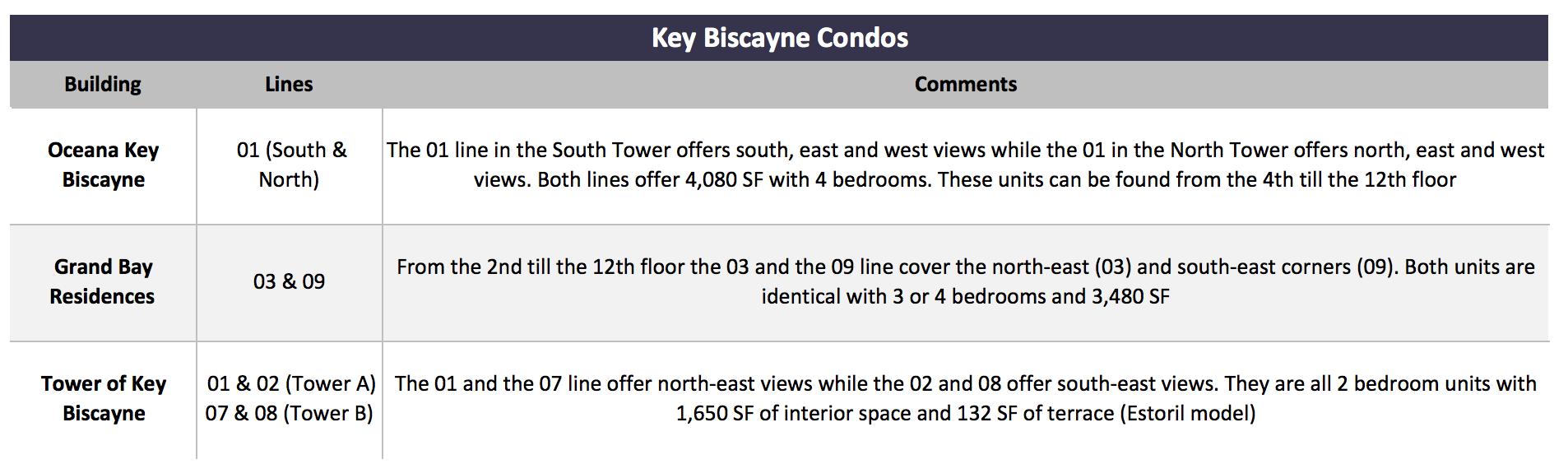 Miami Condo Investments | The Importance of Unique Floor Plans