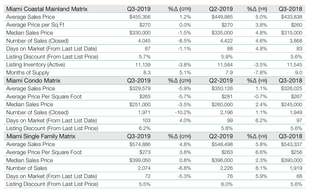 The Elliman Report for Quarter 3, 2019 | Miami Real Estate