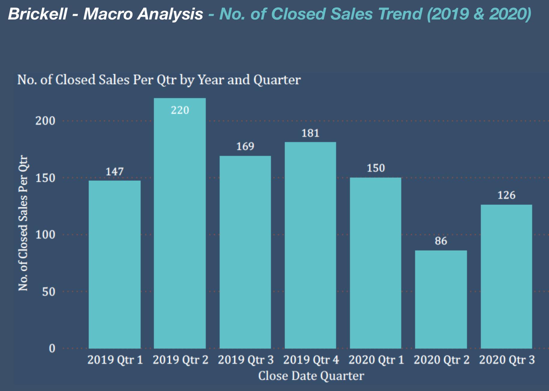 The Brickell Condo Market in 2020 | Q2 and Q3