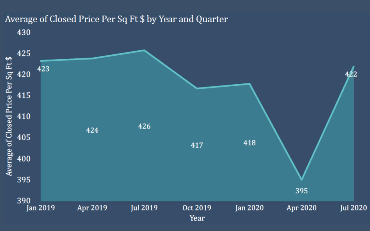 The Brickell Condo Market in 2020   Q2 and Q3