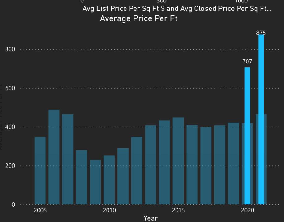 The Brickell Condo Market in Q2 2021