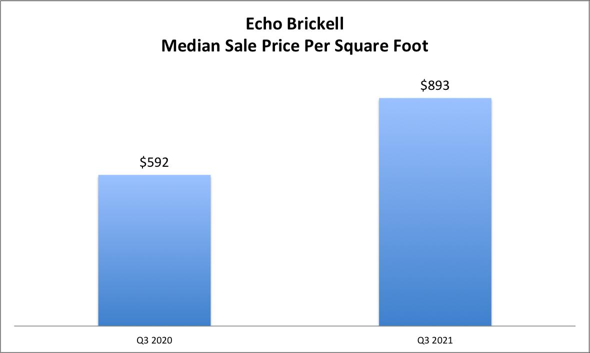 The 90-Day Brickell Condo Report   Q3 2021